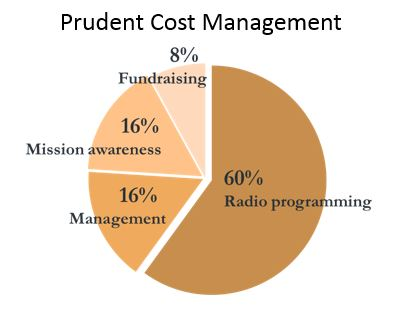 prudent_cost_management